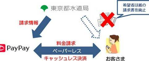 水道局キャッシュレス決済のイメージ