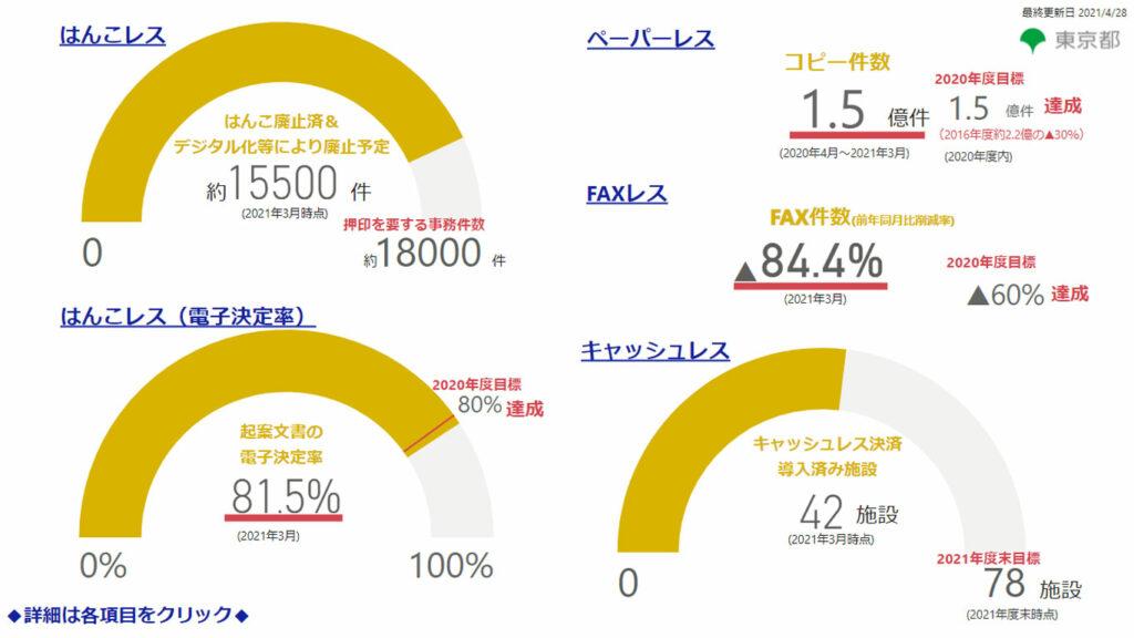 はんこレス、ペーパーレス、FAXレス、キャッシュレスの進捗状況を示すダッシュボードのイメージ図
