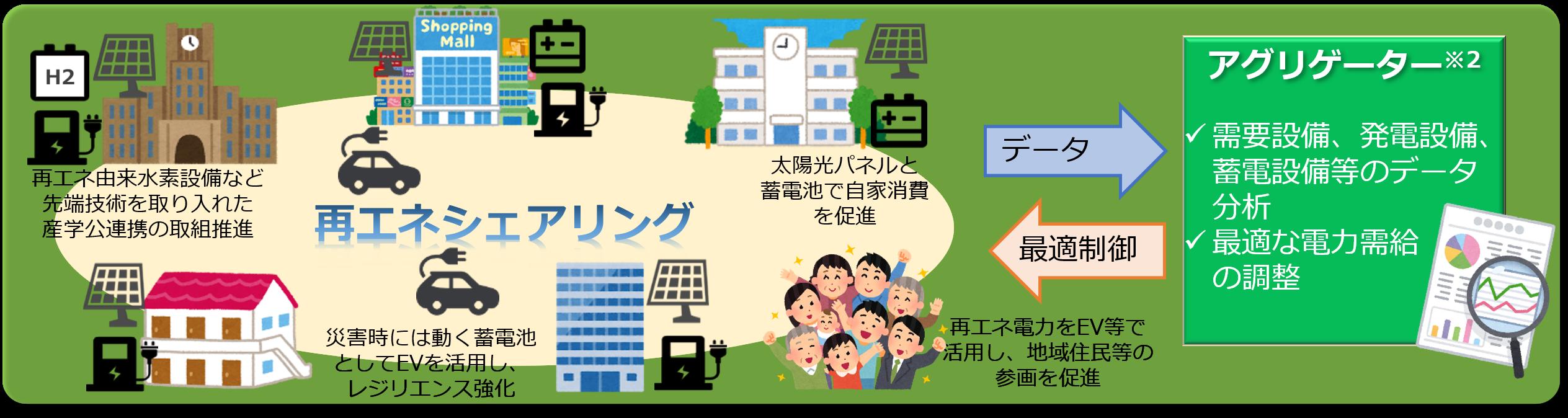 地域における再エネシェアリングモデル実践プロジェクト【環境局】のイメージ