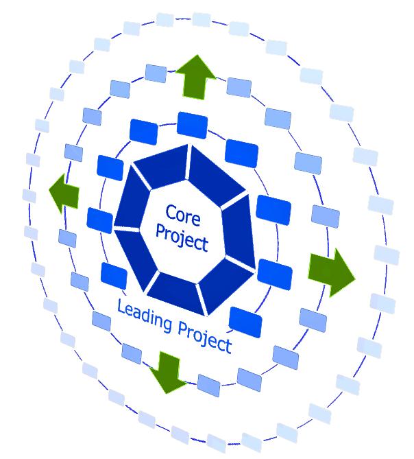 コアプロジェクトと各局リーディングプロジェクトのイメージ